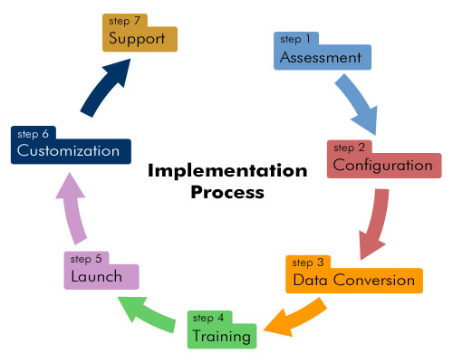 Helping Your Business Run More Smoothly Using BI Implementation