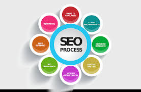Things That Determine the Quality of SEO Services You Are Set To Get